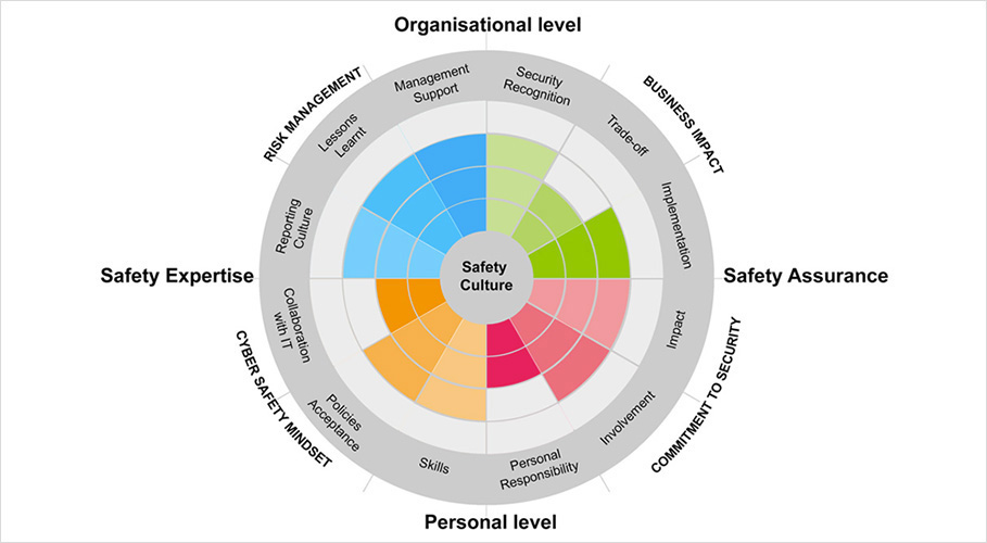 assess the safety culture awareness among Safety culture in nuclear useful for persons in charge of raising employee awareness of safety culture in commonly used in the assessment of safety culture.